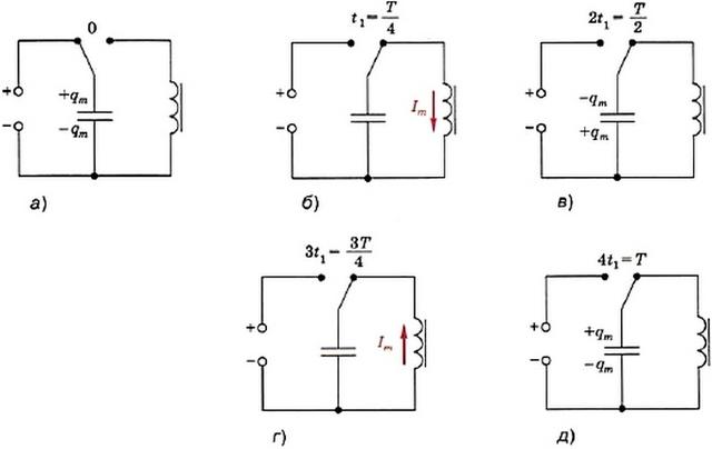 Объяснение возникновения и существования электромагнитных колебаний в колебательном контуре
